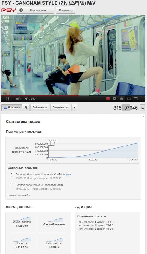 Южнокорейский пародийный певец PSY (Park Jae Sang) с видео на песню Gangnan Style побил все рекорды...
