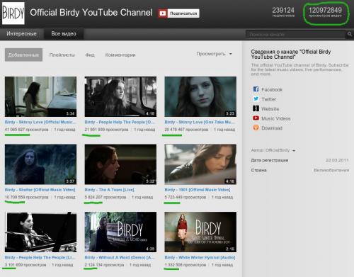 Суммарно видео Birdy на ее официальном канале на ютюбе были просмотрены 120 миллионов раз: